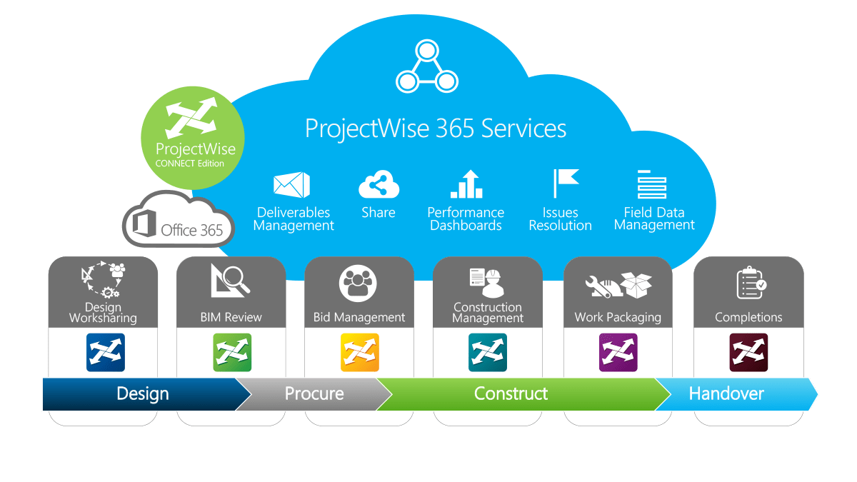 ProjectWise 365 Services