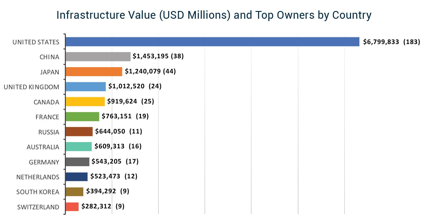 Infrastructure Value (USD Millions) and Top Owners by Country