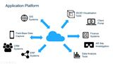 Integrate with other Enterprise Platforms