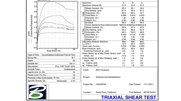 Create specialized geotechnical reports