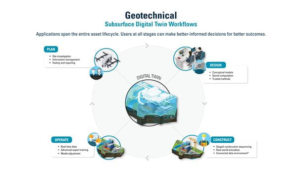 Geotechnical Subsurface Digital Twin Workflows