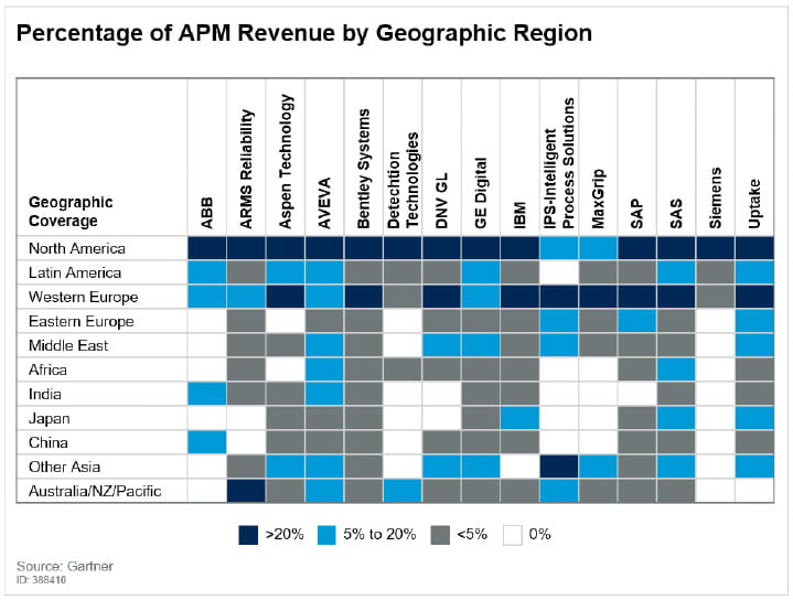 Capabilities of Representative APM Vendors