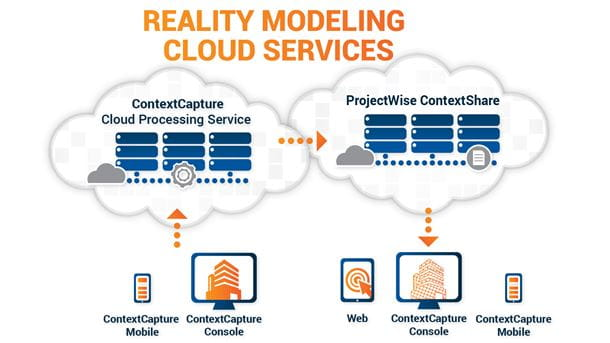 Reality Modeling Cloud Service